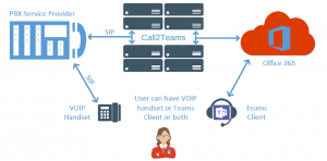 diagram showing how Call2Teams connects to PBX and Office 365